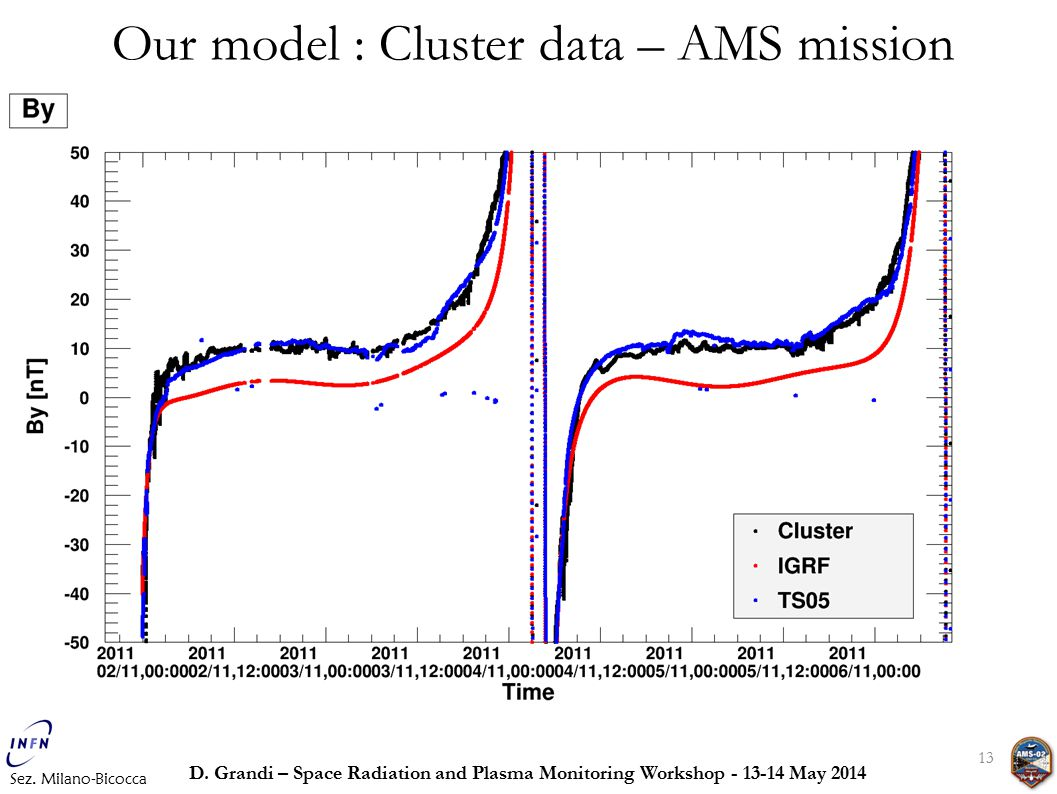 13 Our model : Cluster data – AMS mission Sez. Milano-Bicocca D.
