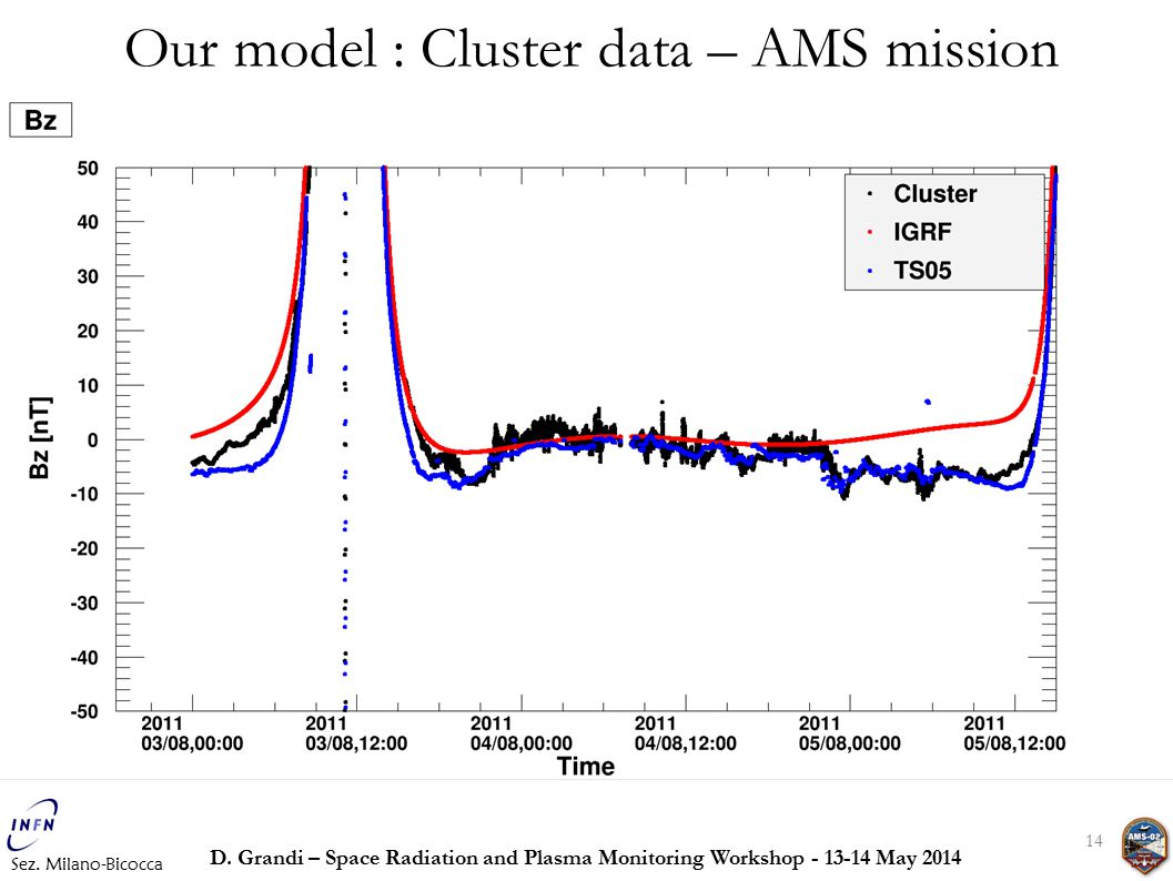 14 Our model : Cluster data – AMS mission Sez. Milano-Bicocca D. Grandi – Space Radiation and Plasma Monitoring Workshop - 13-14 May 2014