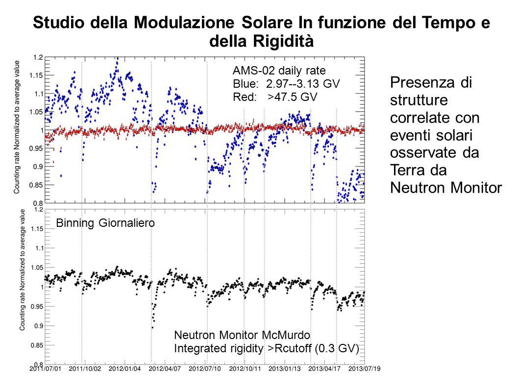 Binning Giornaliero Presenza di strutture correlate con eventi solari osservate da Terra da Neutron Monitor Studio della Modulazione Solare In funzione del Tempo e della Rigidità AMS-02 daily rate Blue: 2.97--3.13 GV Red: >47.5 GV Neutron Monitor McMurdo Integrated rigidity >Rcutoff (0.3 GV)