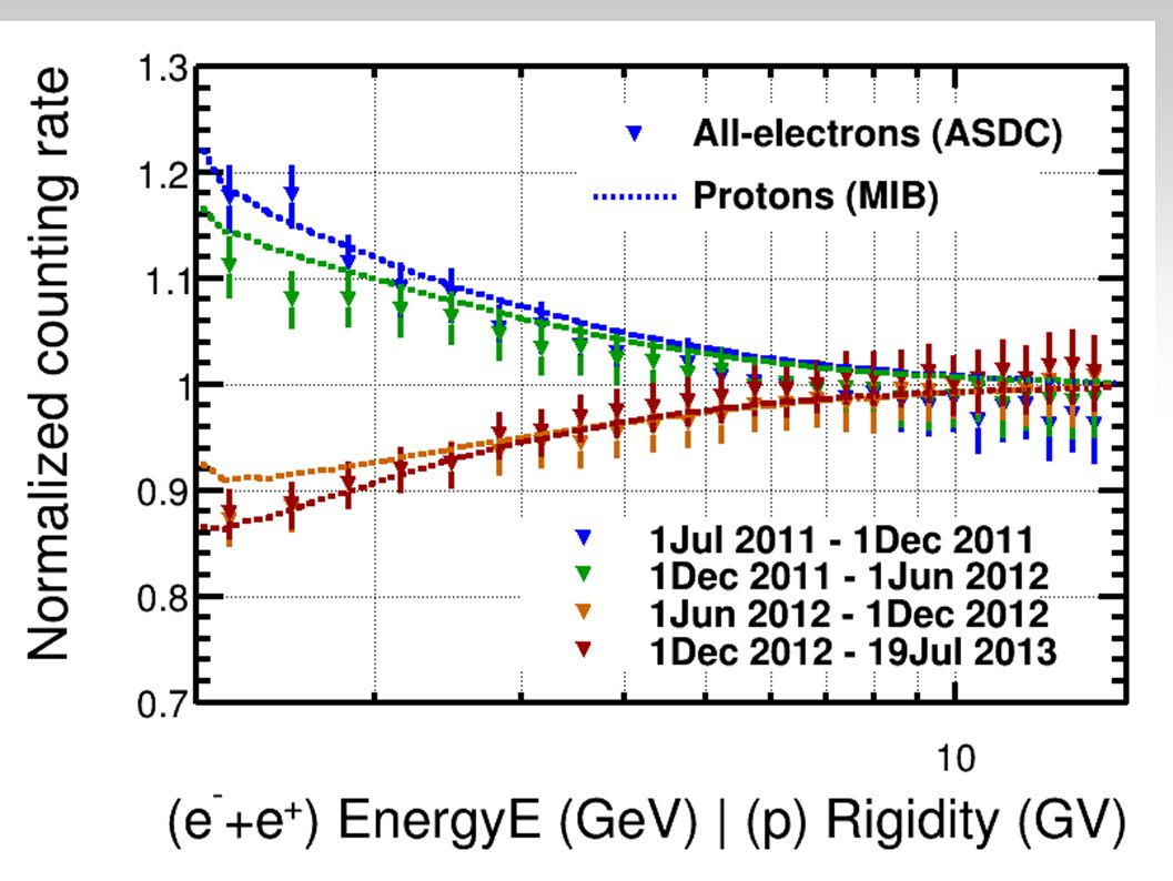 Current progress on anisotropy from ICRC (I) DA SISTEMASRE