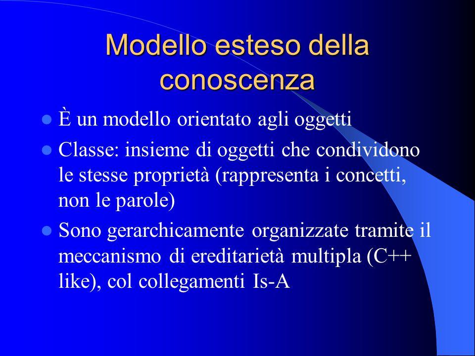 Modello esteso della conoscenza È un modello orientato agli oggetti Classe: insieme di oggetti che condividono le stesse proprietà (rappresenta i concetti, non le parole) Sono gerarchicamente organizzate tramite il meccanismo di ereditarietà multipla (C++ like), col collegamenti Is-A