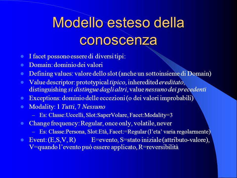 Modello esteso della conoscenza I facet possono essere di diversi tipi: Domain: dominio dei valori Defining values: valore dello slot (anche un sottoinsieme di Domain) Value descriptor: prototypical tipico, inheredited ereditato, distinguishing si distingue dagli altri, value nessuno dei precedenti Exceptions: dominio delle eccezioni (o dei valori improbabili) Modality: 1 Tutti, 7 Nessuno – Es: Classe:Uccelli, Slot:SaperVolare, Facet:Modality=3 Change frequency: Regular, once only, volatile, never – Es: Classe:Persona, Slot:Età, Facet:=Regular (l'eta' varia regolarmente) Event: (E,S,V, R) E=evento, S=stato iniziale (attributo-valore), V=quando l'evento può essere applicato, R=reversibilità