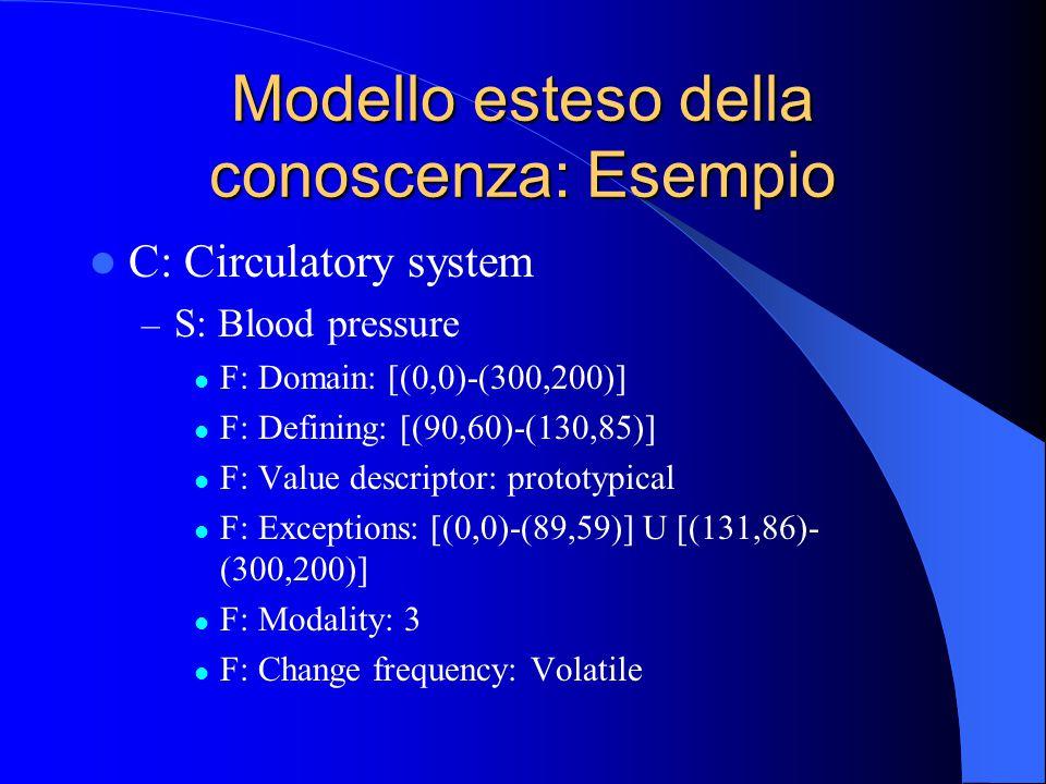 Modello esteso della conoscenza: Esempio C: Circulatory system – S: Blood pressure F: Domain: [(0,0)-(300,200)] F: Defining: [(90,60)-(130,85)] F: Value descriptor: prototypical F: Exceptions: [(0,0)-(89,59)] U [(131,86)- (300,200)] F: Modality: 3 F: Change frequency: Volatile