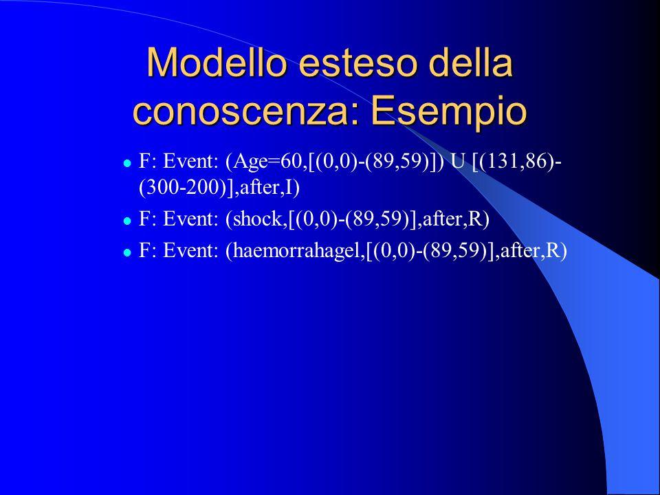 Modello esteso della conoscenza: Esempio F: Event: (Age=60,[(0,0)-(89,59)]) U [(131,86)- (300-200)],after,I) F: Event: (shock,[(0,0)-(89,59)],after,R) F: Event: (haemorrahagel,[(0,0)-(89,59)],after,R)