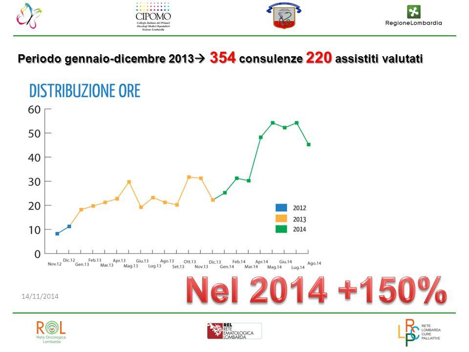 14/11/2014 Periodo gennaio-dicembre 2013  354 consulenze 220 assistiti valutati