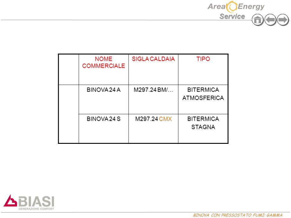 BINOVA CON PRESSOSTATO FUMI: GAMMA Service NOME COMMERCIALE SIGLA CALDAIA TIPO BINOVA 24 A M297.24 BM/… BITERMICAATMOSFERICA BINOVA 24 S M297.24 CMX B