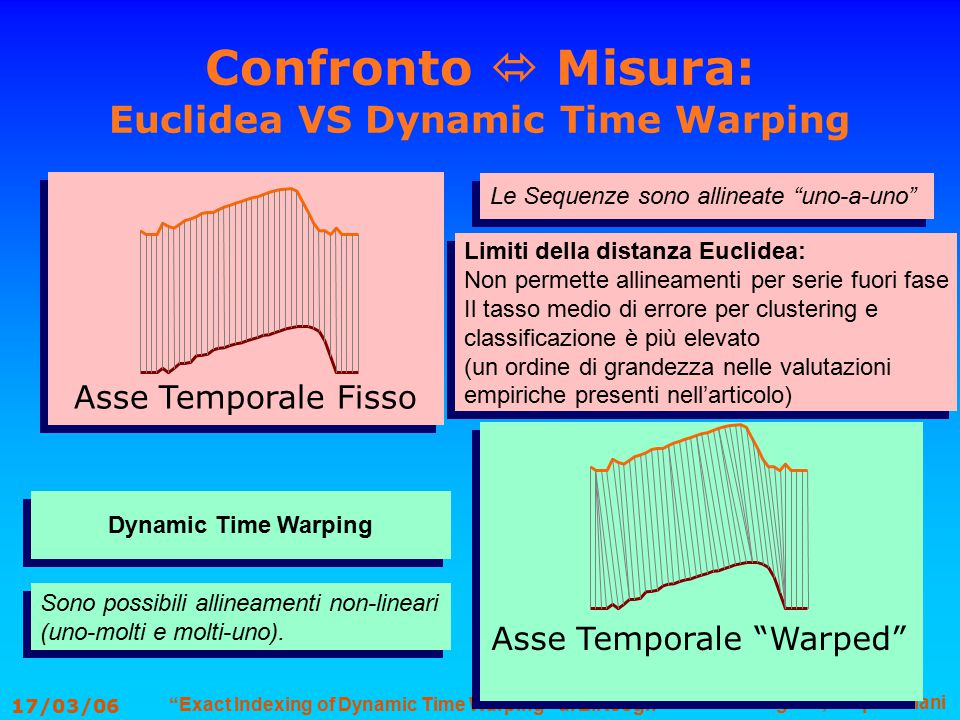 Exact Indexing of Dynamic Time Warping di E.Keogh G.