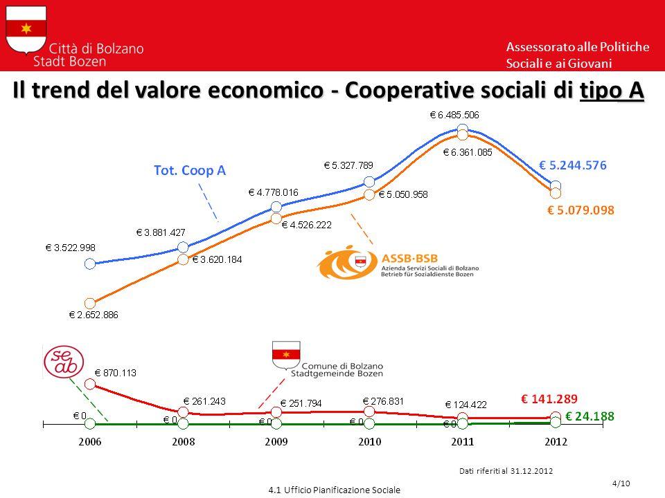 Assessorato alle Politiche Sociali e ai Giovani 4.1 Ufficio Pianificazione Sociale Il trend del valore economico - Cooperative sociali di tipo A Dati