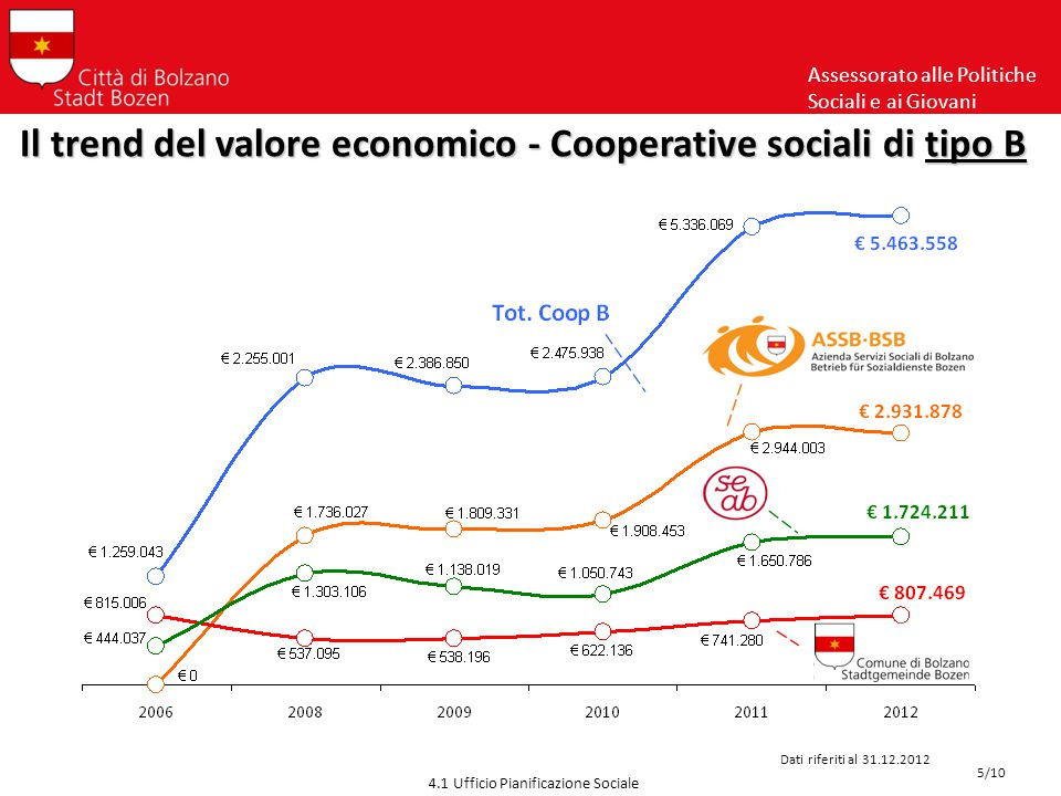 Assessorato alle Politiche Sociali e ai Giovani 4.1 Ufficio Pianificazione Sociale Il trend del valore economico - Cooperative sociali A + B Dati riferiti al 31.12.2012 6/10