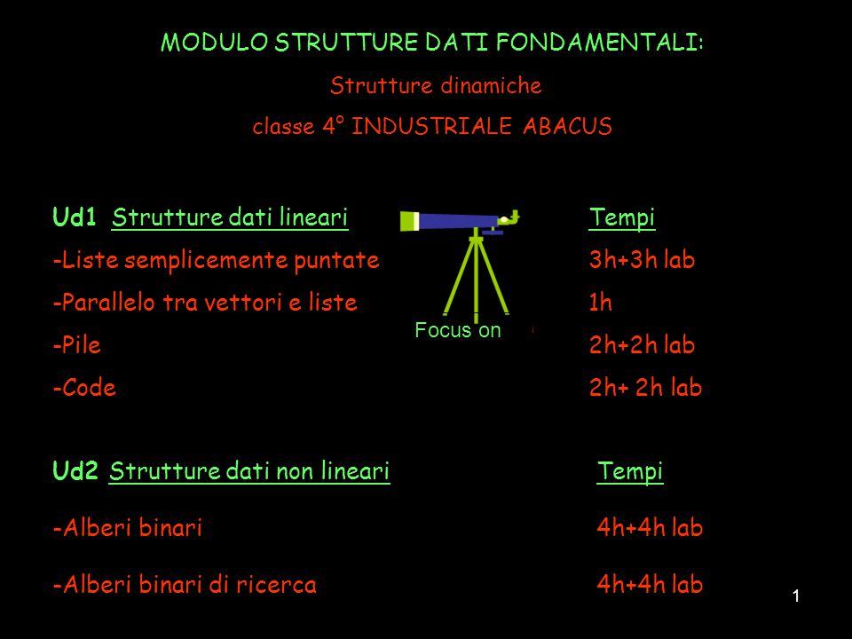 1 MODULO STRUTTURE DATI FONDAMENTALI: Strutture dinamiche classe 4° INDUSTRIALE ABACUS Ud1Strutture dati lineariTempi -Liste semplicemente puntate 3h+
