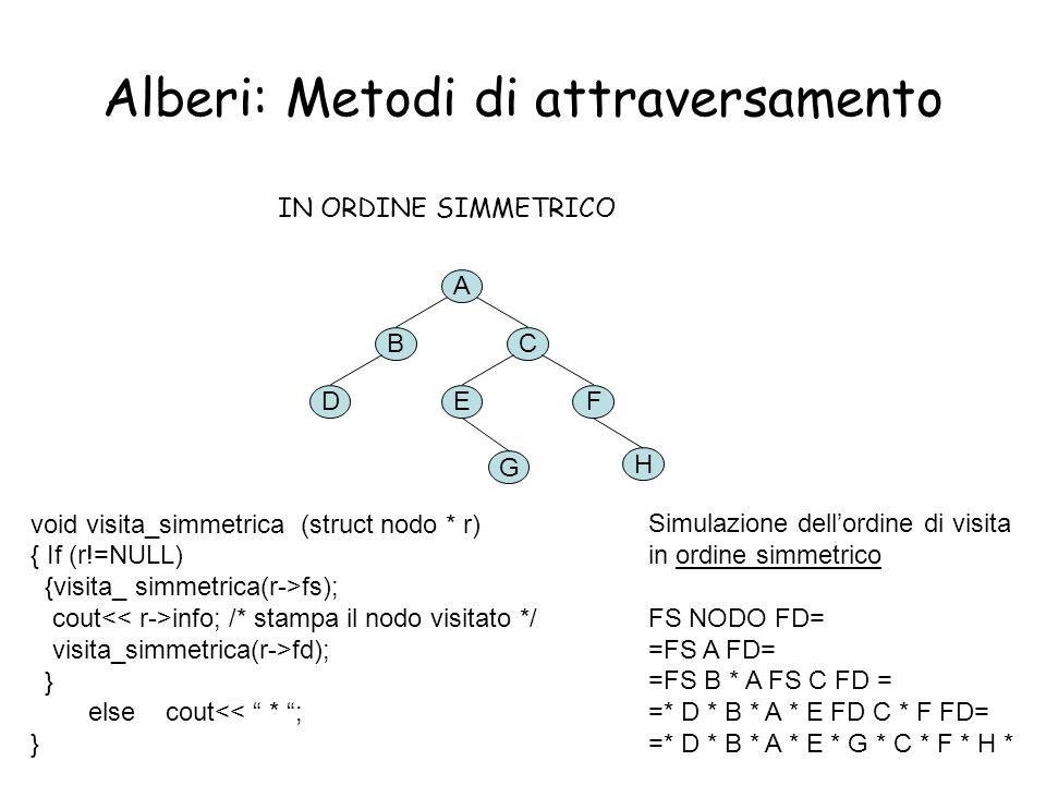 14 Alberi: Metodi di attraversamento IN ORDINE SIMMETRICO A BC DEF H G Simulazione dell'ordine di visita in ordine simmetrico FS NODO FD= =FS A FD= =F