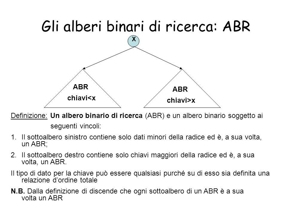 16 Gli alberi binari di ricerca: ABR X ABR chiavi<x ABR chiavi>x Definizione: Un albero binario di ricerca (ABR) e un albero binario soggetto ai segue