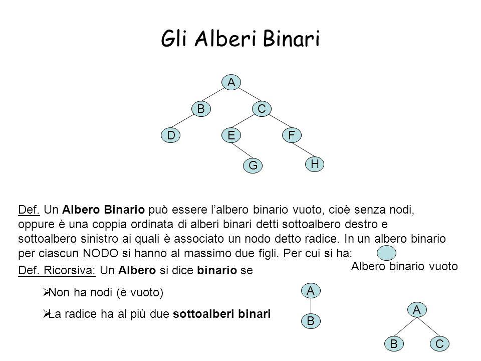 9 Gli Alberi Binari Def. Un Albero Binario può essere l'albero binario vuoto, cioè senza nodi, oppure è una coppia ordinata di alberi binari detti sot