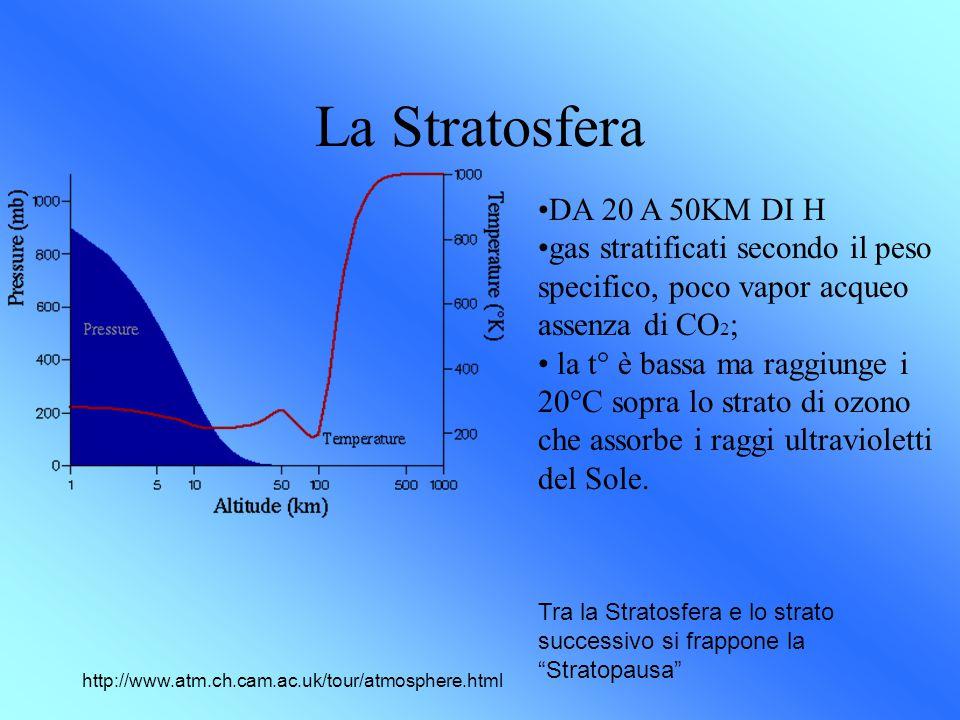 La Stratosfera http://www.atm.ch.cam.ac.uk/tour/atmosphere.html DA 20 A 50KM DI H gas stratificati secondo il peso specifico, poco vapor acqueo assenza di CO 2 ; la t° è bassa ma raggiunge i 20°C sopra lo strato di ozono che assorbe i raggi ultravioletti del Sole.