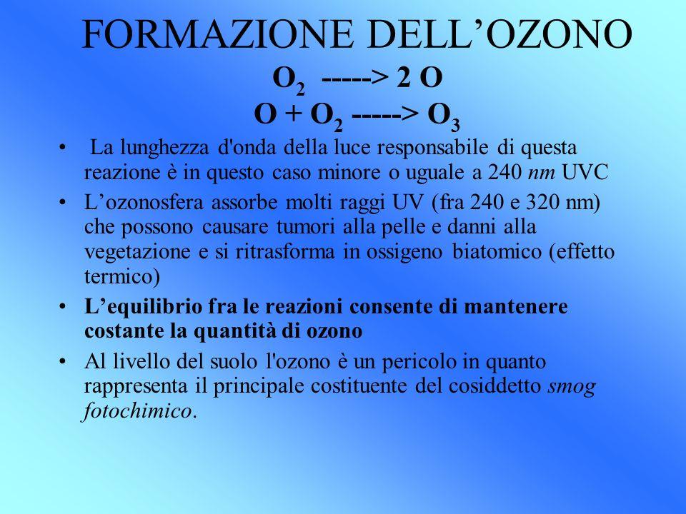 FORMAZIONE DELL'OZONO O 2 -----> 2 O O + O 2 -----> O 3 La lunghezza d onda della luce responsabile di questa reazione è in questo caso minore o uguale a 240 nm UVC L'ozonosfera assorbe molti raggi UV (fra 240 e 320 nm) che possono causare tumori alla pelle e danni alla vegetazione e si ritrasforma in ossigeno biatomico (effetto termico) L'equilibrio fra le reazioni consente di mantenere costante la quantità di ozono Al livello del suolo l ozono è un pericolo in quanto rappresenta il principale costituente del cosiddetto smog fotochimico.