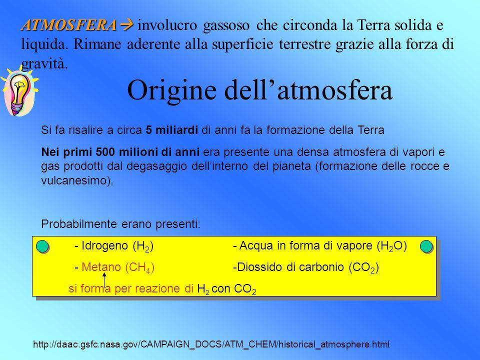 Origine dell'atmosfera Si fa risalire a circa 5 miliardi di anni fa la formazione della Terra Nei primi 500 milioni di anni era presente una densa atmosfera di vapori e gas prodotti dal degasaggio dell'interno del pianeta (formazione delle rocce e vulcanesimo).