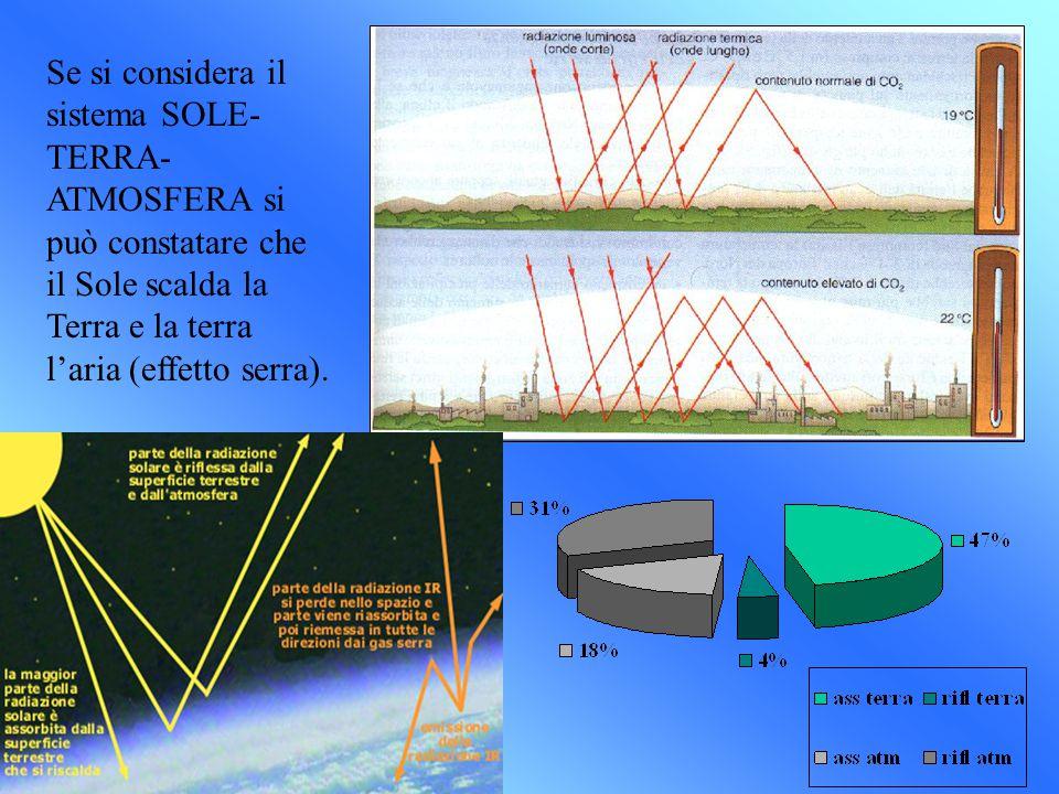 Se si considera il sistema SOLE- TERRA- ATMOSFERA si può constatare che il Sole scalda la Terra e la terra l'aria (effetto serra).