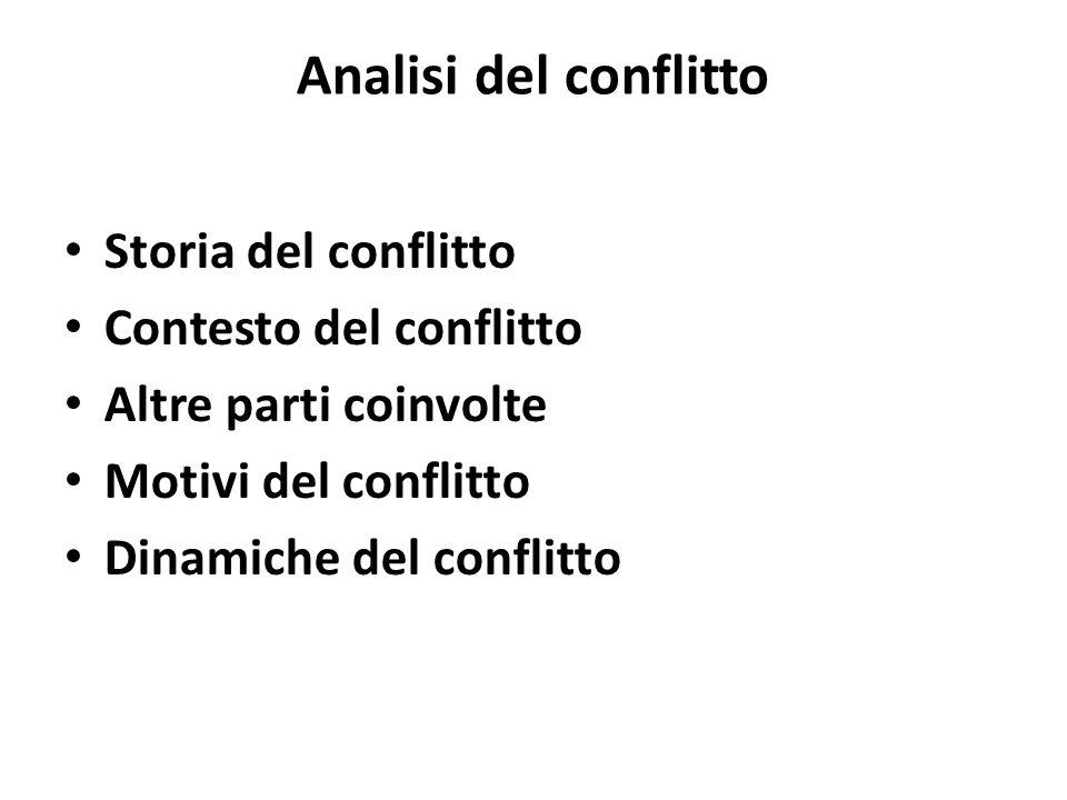 Analisi del conflitto Storia del conflitto Contesto del conflitto Altre parti coinvolte Motivi del conflitto Dinamiche del conflitto