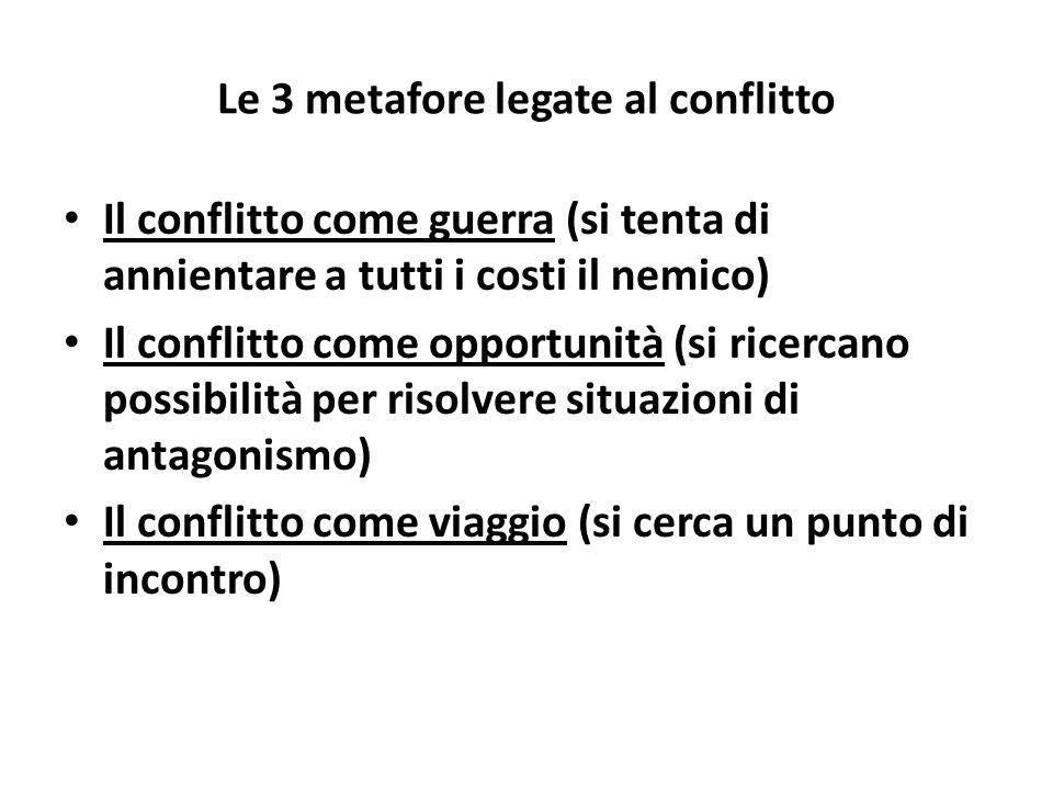 Le 3 metafore legate al conflitto Il conflitto come guerra (si tenta di annientare a tutti i costi il nemico) Il conflitto come opportunità (si ricercano possibilità per risolvere situazioni di antagonismo) Il conflitto come viaggio (si cerca un punto di incontro)