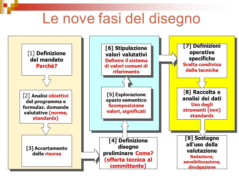 [9] Sostegno all'uso della valutazione Redazione, sensibilizzazione, divulgazione [3] Accertamento delle risorse [2] Analisi obiettivi del programma e formulaz.