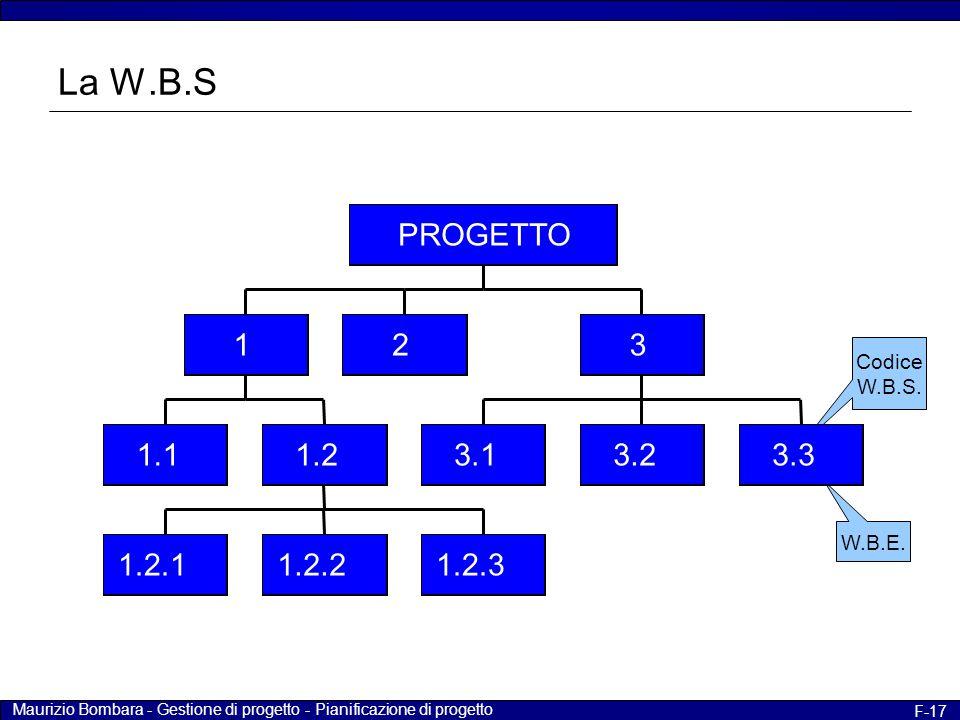 Maurizio Bombara - Gestione di progetto - Pianificazione di progetto F-17 W.B.E. Codice W.B.S. 1.1 1.2.1 1.2.2 1.2.3 1.2 1 2 3.1 3.2 3.3 3 PROGETTO La
