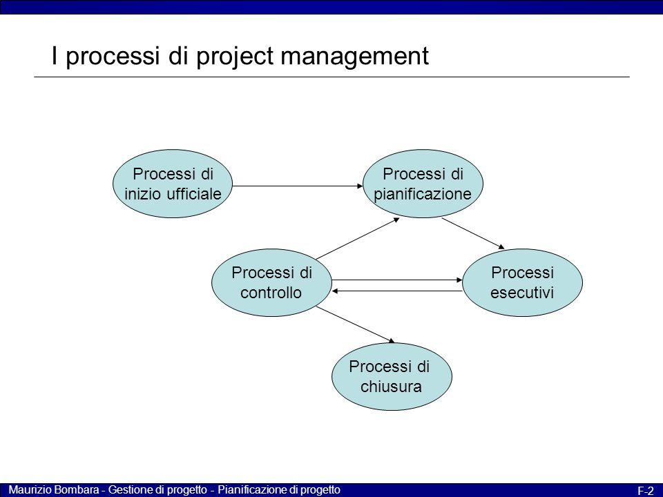 Maurizio Bombara - Gestione di progetto - Pianificazione di progetto F-2 I processi di project management Processi di inizio ufficiale Processi di chi