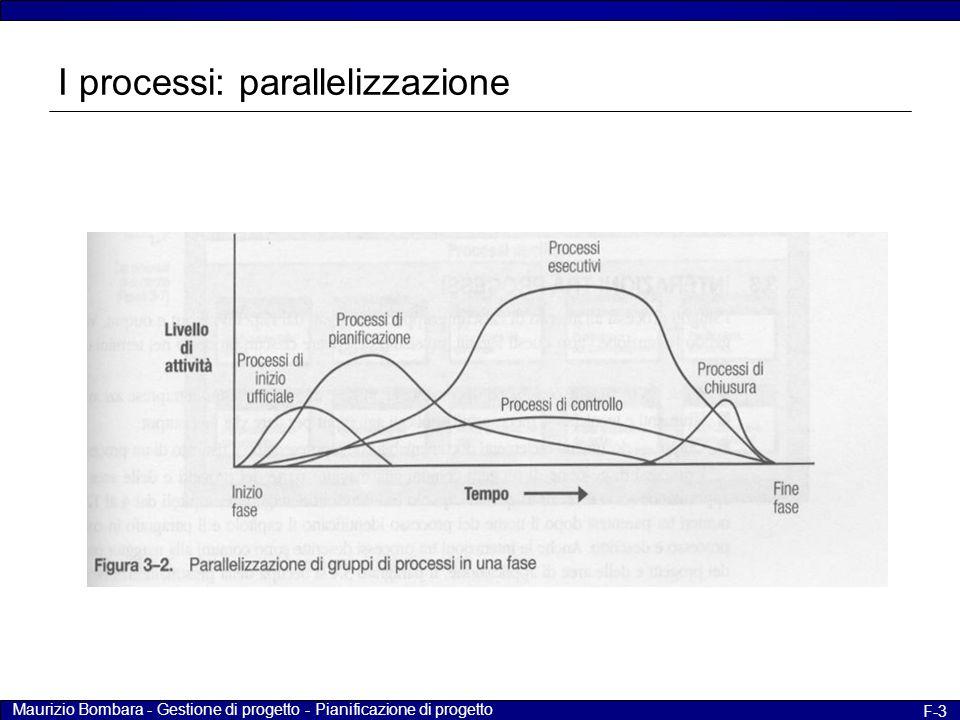 Maurizio Bombara - Gestione di progetto - Pianificazione di progetto F-3 I processi: parallelizzazione