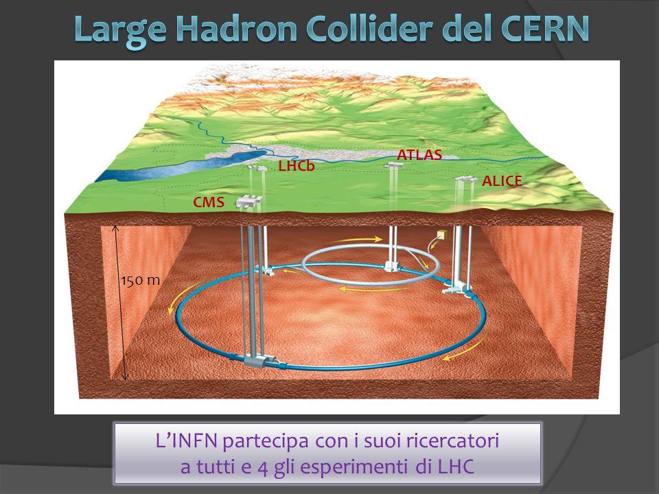 L'INFN partecipa con i suoi ricercatori a tutti e 4 gli esperimenti di LHC ATLAS ALICE LHCb CMS 150 m