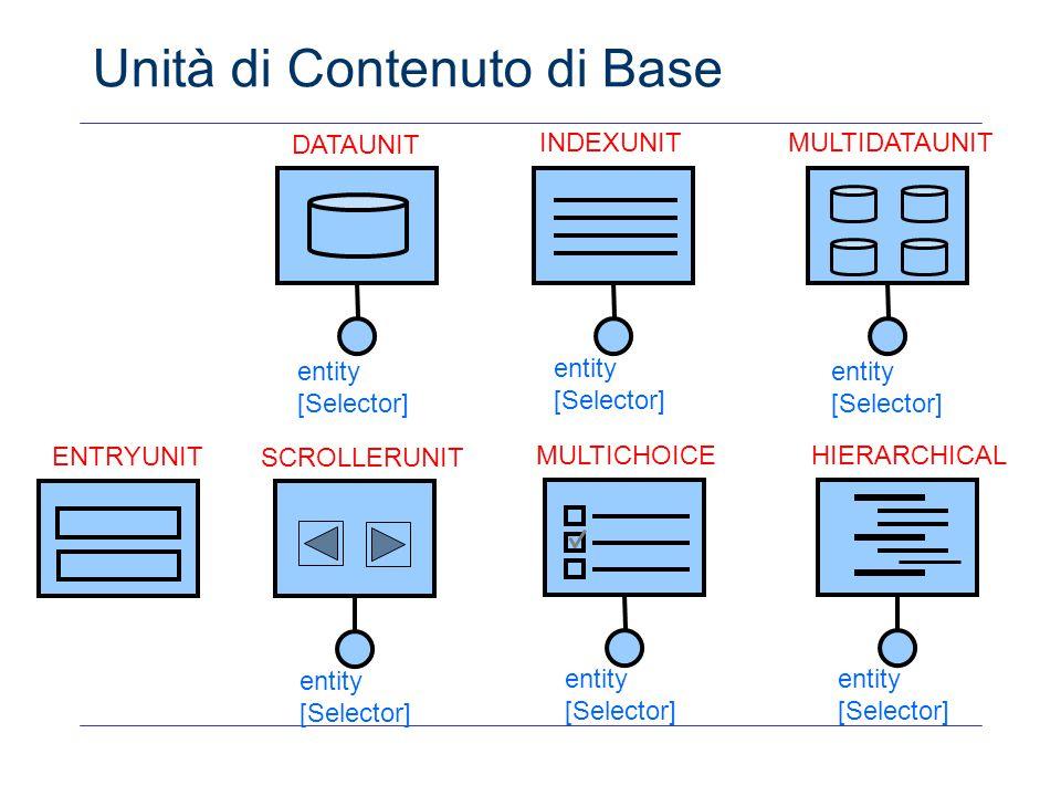 DATAUNIT INDEXUNITMULTIDATAUNIT ENTRYUNIT SCROLLERUNIT entity [Selector] Unità di Contenuto di Base entity [Selector] MULTICHOICE entity [Selector] HI