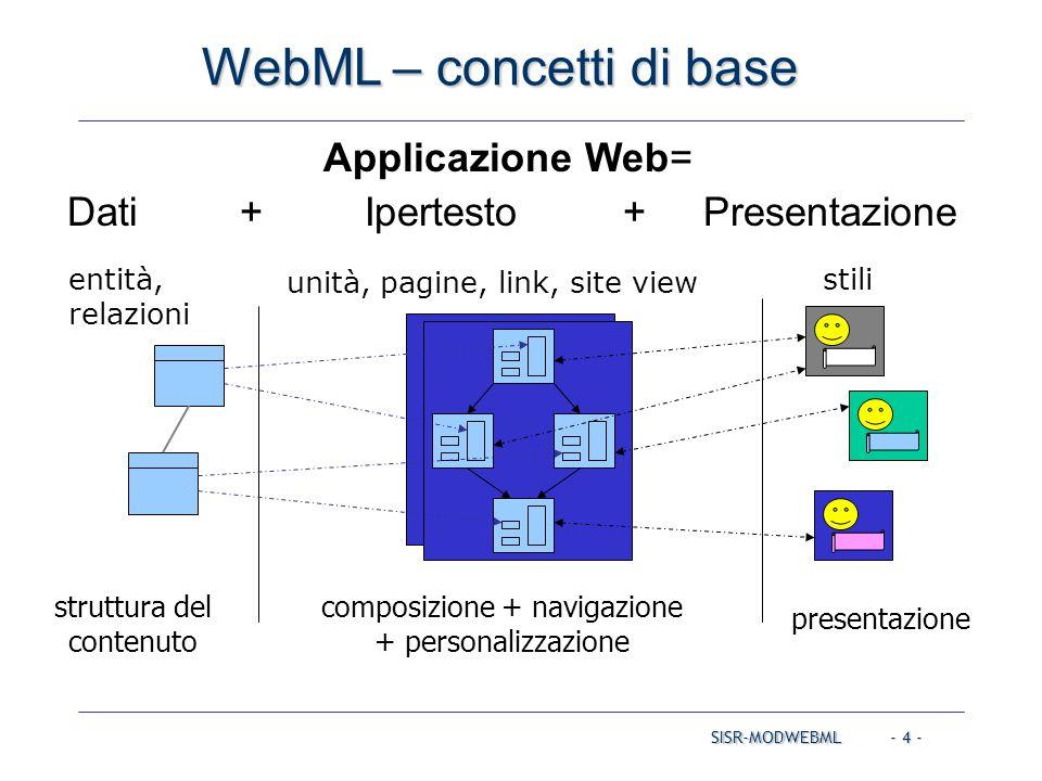 SISR-MODWEBML - 4 - WebML – concetti di base Applicazione Web= Dati + Ipertesto + Presentazione struttura del contenuto entità, relazioni composizione