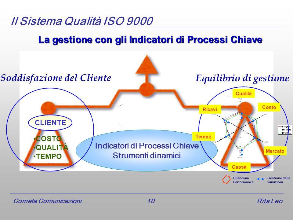 Cometa Comunicazioni 10 Rita Leo Il Sistema Qualità ISO 9000 La gestione con gli Indicatori di Processi Chiave Indicatori di Processi Chiave Strumenti dinamici Equilibrio di gestione Bilanciam.