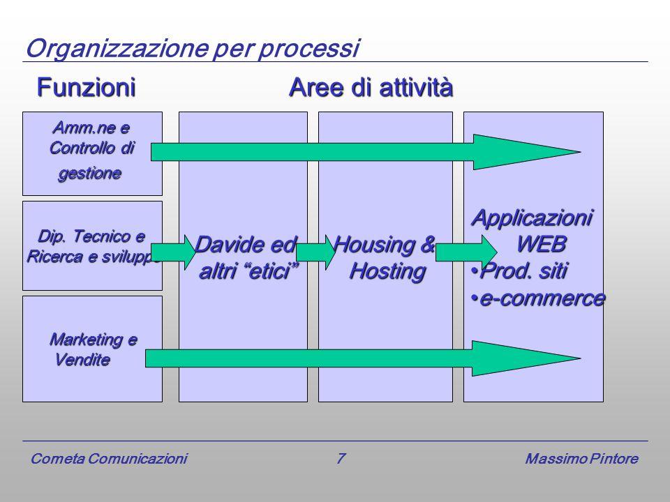 Cometa Comunicazioni 7 Massimo Pintore Organizzazione per processi Housing & HostingApplicazioni WEB WEB Prod.