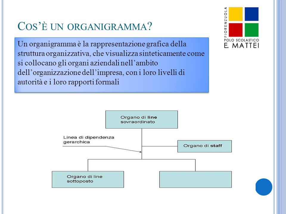 C OS ' È UN ORGANIGRAMMA ? Un organigramma è la rappresentazione grafica della struttura organizzativa, che visualizza sinteticamente come si collocan