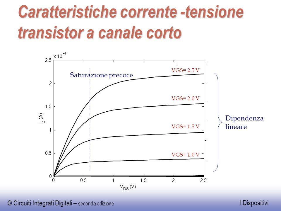 © Circuiti Integrati Digitali – seconda edizione I Dispositivi Caratteristiche corrente -tensione transistor a canale corto Dipendenza lineare -4 V DS