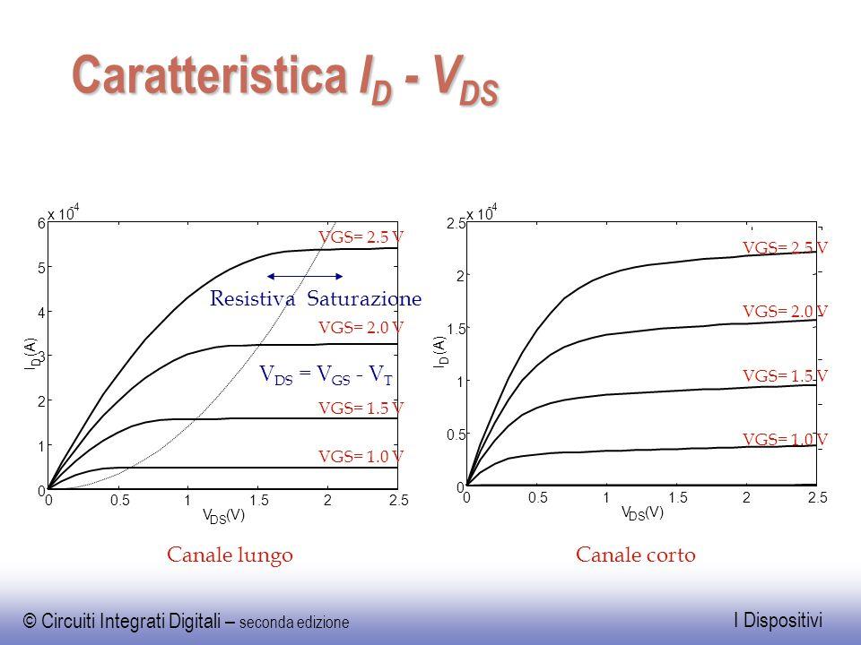 © Circuiti Integrati Digitali – seconda edizione I Dispositivi Caratteristica I D - V DS -4 V DS (V) 00.511.522.5 0 0.5 1 1.5 2 2.5 x 10 I D (A) VGS=