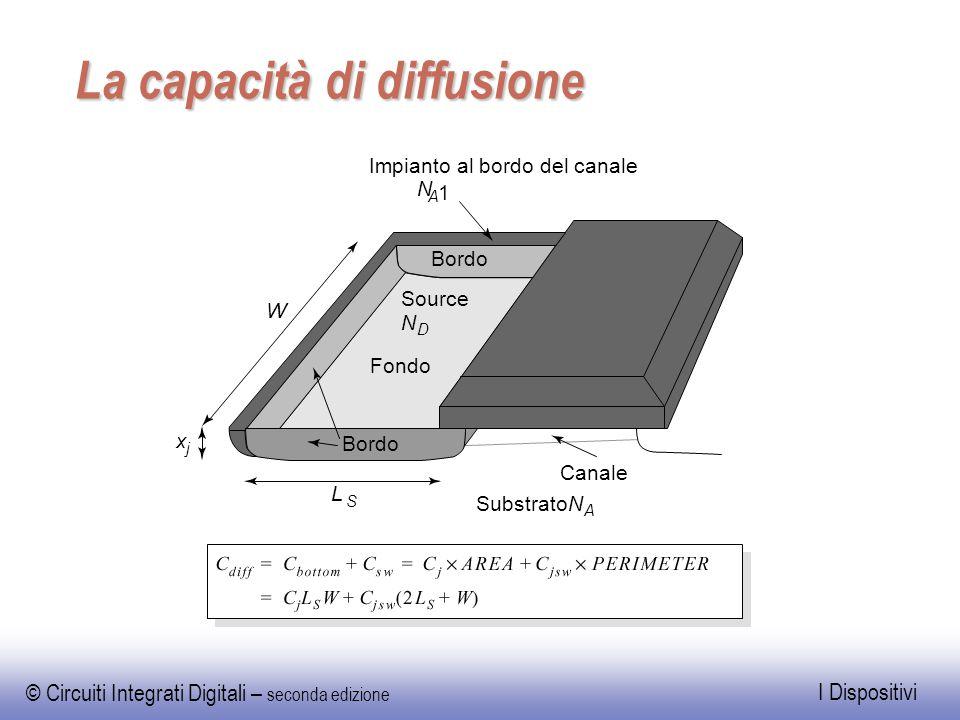 © Circuiti Integrati Digitali – seconda edizione I Dispositivi La capacità di diffusione Fondo Bordo Canale Source N D Impianto al bordo del canale N
