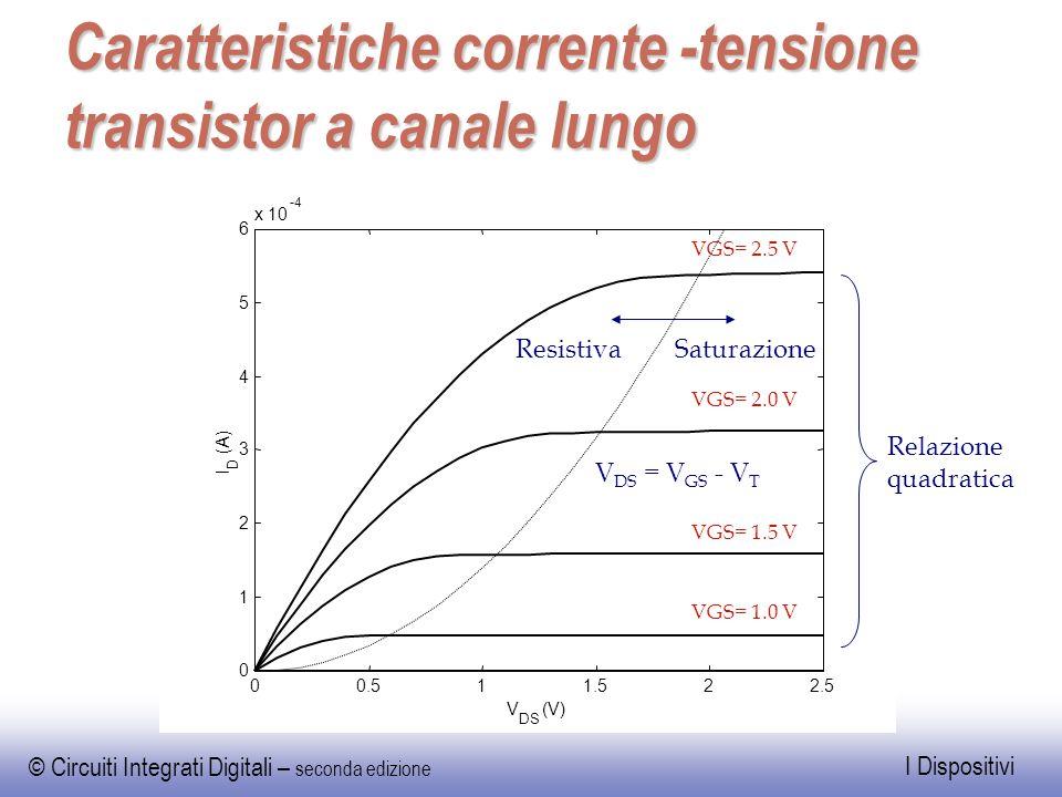 © Circuiti Integrati Digitali – seconda edizione I Dispositivi Caratteristiche corrente -tensione transistor a canale lungo Relazione quadratica 00.51