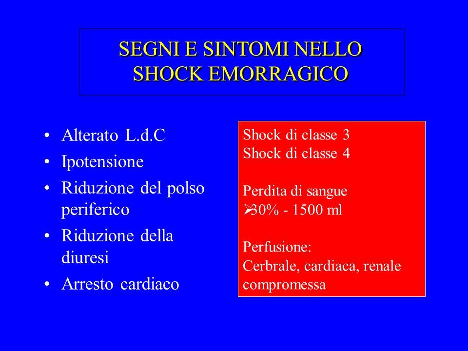 SEGNI E SINTOMI NELLO SHOCK EMORRAGICO Alterato L.d.C Ipotensione Riduzione del polso periferico Riduzione della diuresi Arresto cardiaco Shock di cla