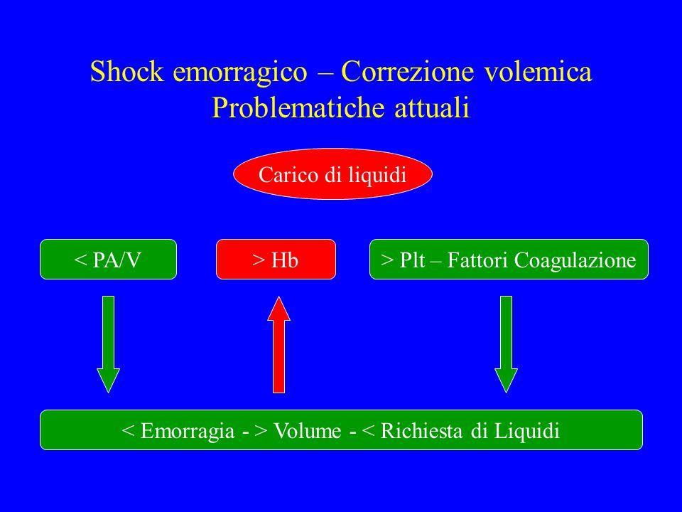 Shock emorragico – Correzione volemica Problematiche attuali Carico di liquidi < PA/V> Hb> Plt – Fattori Coagulazione Volume - < Richiesta di Liquidi
