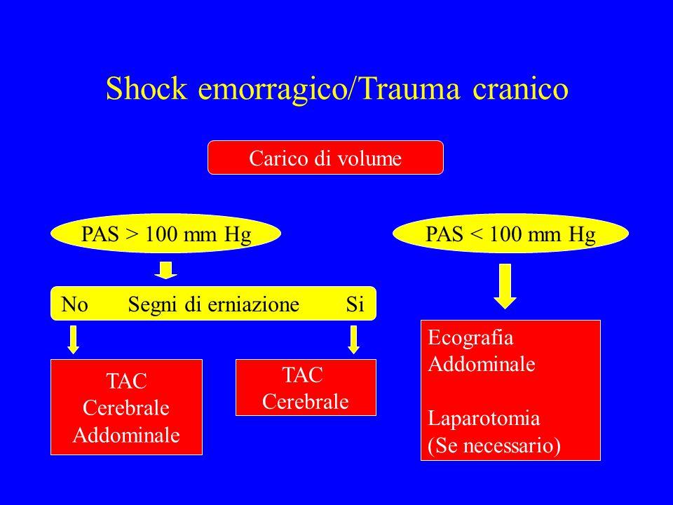 Shock emorragico/Trauma cranico Carico di volume PAS > 100 mm HgPAS < 100 mm Hg No Segni di erniazione Si TAC Cerebrale Addominale TAC Cerebrale Ecogr