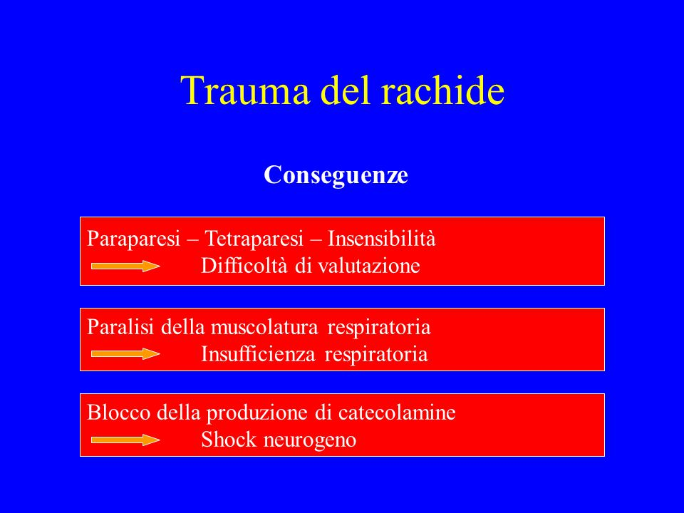 Trauma del rachide Conseguenze Paraparesi – Tetraparesi – Insensibilità Difficoltà di valutazione Paralisi della muscolatura respiratoria Insufficienz