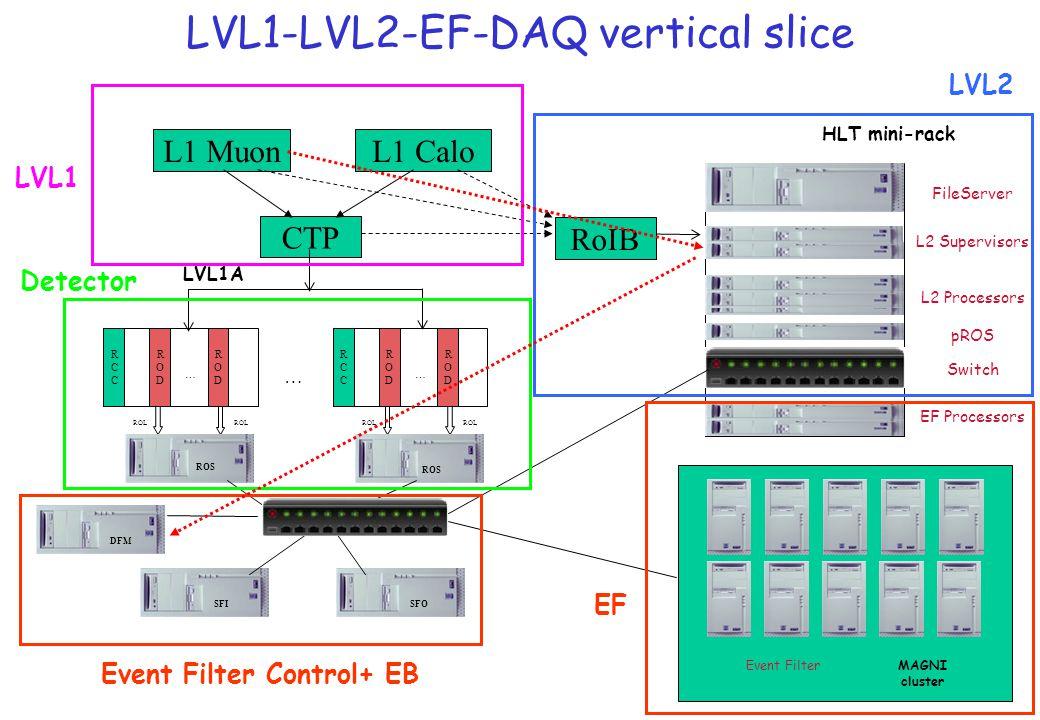 LVL1-LVL2-EF-DAQ vertical slice Event FilterMAGNI cluster CTP RoIB LVL1A HLT mini-rack RCCRCC RODROD RODROD … ROL RCCRCC RODROD RODROD … … ROS SFISFO DFM FileServer L2 Supervisors L2 Processors EF Processors pROS Switch L1 MuonL1 Calo LVL1 Detector LVL2 Event Filter Control+ EB EF