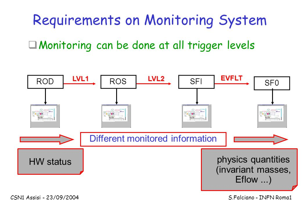 CSN1 Assisi - 23/09/2004 S.Falciano - INFN Roma1 HW status  Monitoring can be done at all trigger levels Requirements on Monitoring System RODROSSFI