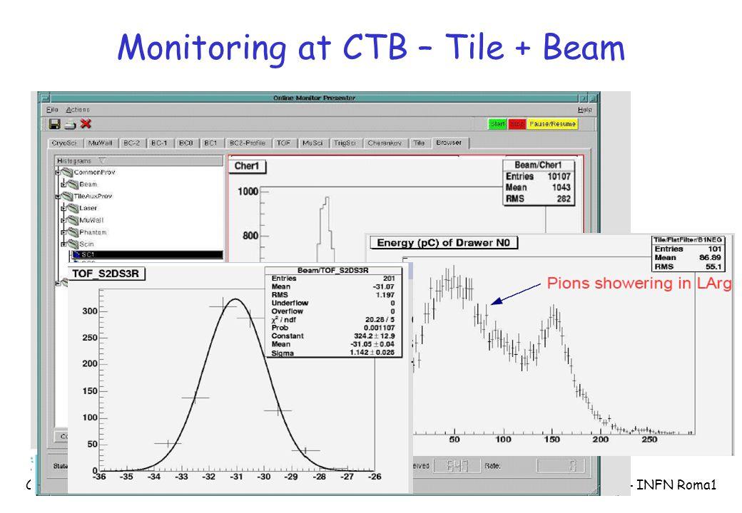 CSN1 Assisi - 23/09/2004 S.Falciano - INFN Roma1 Monitoring at CTB – Tile + Beam