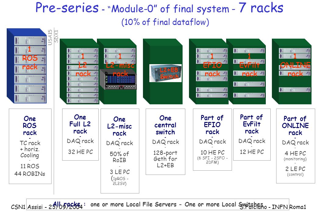 CSN1 Assisi - 23/09/2004 S.Falciano - INFN Roma1 Pre-series - Module-0 of final system - 7 racks (10% of final dataflow) One central switch - DAQ rack - 128-port Geth for L2+EB One ROS rack - TC rack + horiz.