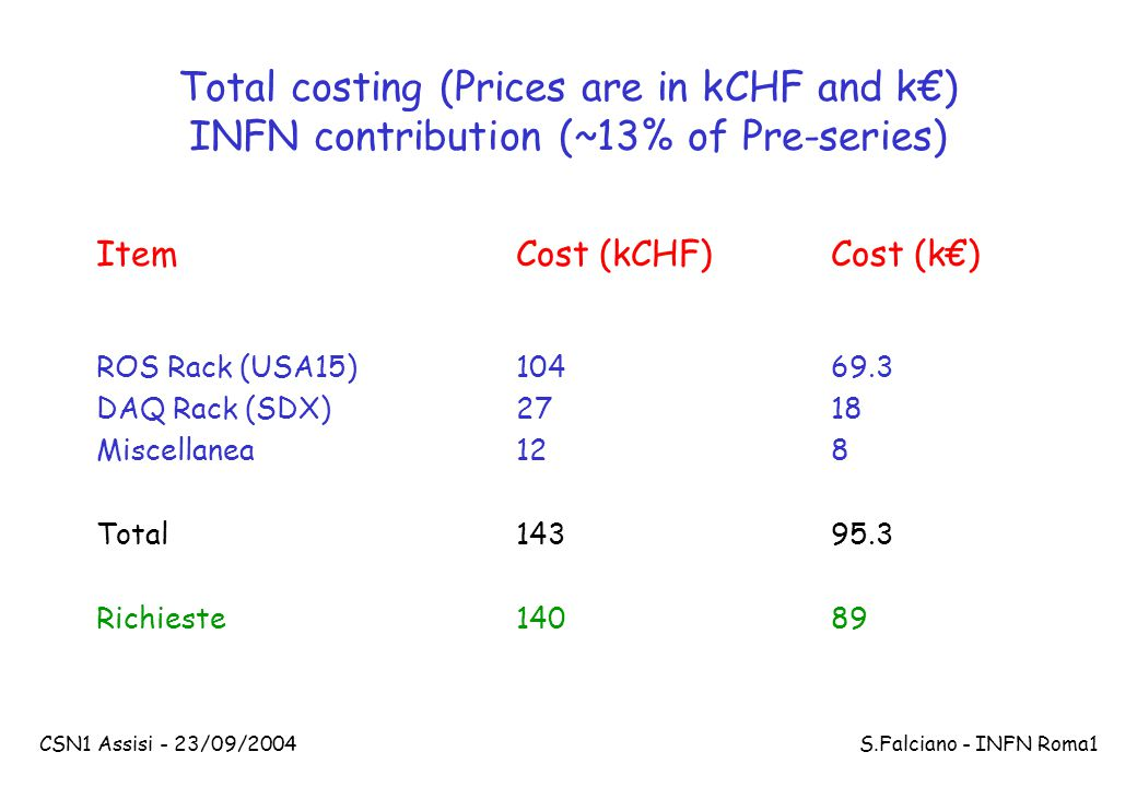 CSN1 Assisi - 23/09/2004 S.Falciano - INFN Roma1 Total costing (Prices are in kCHF and k€) INFN contribution (~13% of Pre-series) ItemCost (kCHF)Cost (k€) ROS Rack (USA15)10469.3 DAQ Rack (SDX)2718 Miscellanea128 Total 14395.3 Richieste14089