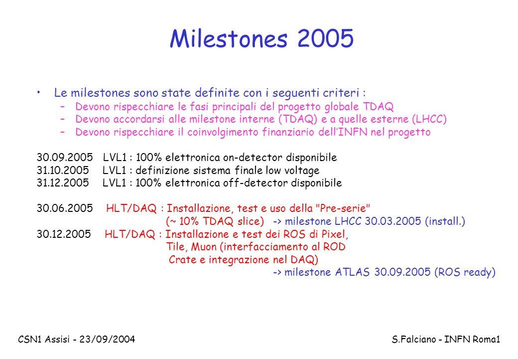 CSN1 Assisi - 23/09/2004 S.Falciano - INFN Roma1 Milestones 2005 Le milestones sono state definite con i seguenti criteri : –Devono rispecchiare le fasi principali del progetto globale TDAQ –Devono accordarsi alle milestone interne (TDAQ) e a quelle esterne (LHCC) –Devono rispecchiare il coinvolgimento finanziario dell'INFN nel progetto 30.09.2005 LVL1 : 100% elettronica on-detector disponibile 31.10.2005 LVL1 : definizione sistema finale low voltage 31.12.2005 LVL1 : 100% elettronica off-detector disponibile 30.06.2005 HLT/DAQ : Installazione, test e uso della Pre-serie (~ 10% TDAQ slice) -> milestone LHCC 30.03.2005 (install.) 30.12.2005 HLT/DAQ : Installazione e test dei ROS di Pixel, Tile, Muon (interfacciamento al ROD Crate e integrazione nel DAQ) -> milestone ATLAS 30.09.2005 (ROS ready)