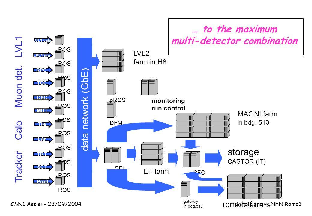 CSN1 Assisi - 23/09/2004 S.Falciano - INFN Roma1 … to the maximum multi-detector combination DFM gateway in bdg.513 SFI Tracker Calo Muon det.
