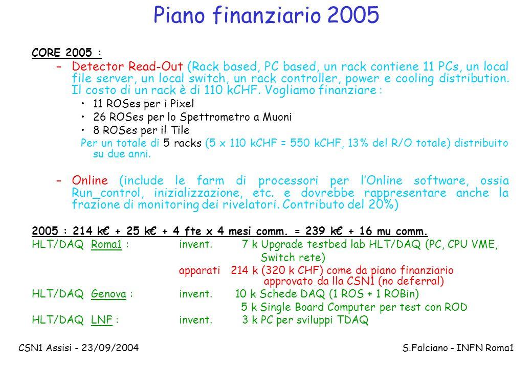 CSN1 Assisi - 23/09/2004 S.Falciano - INFN Roma1 Piano finanziario 2005 CORE 2005 : –Detector Read-Out (Rack based, PC based, un rack contiene 11 PCs, un local file server, un local switch, un rack controller, power e cooling distribution.