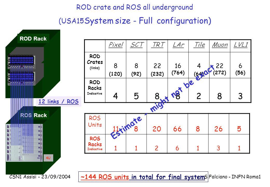 CSN1 Assisi - 23/09/2004 S.Falciano - INFN Roma1 ROS Rack 4U ~144 ROS units in total for final system PixelSCTTRTLArTileMuonLVL1 ROD Crates (links) 8